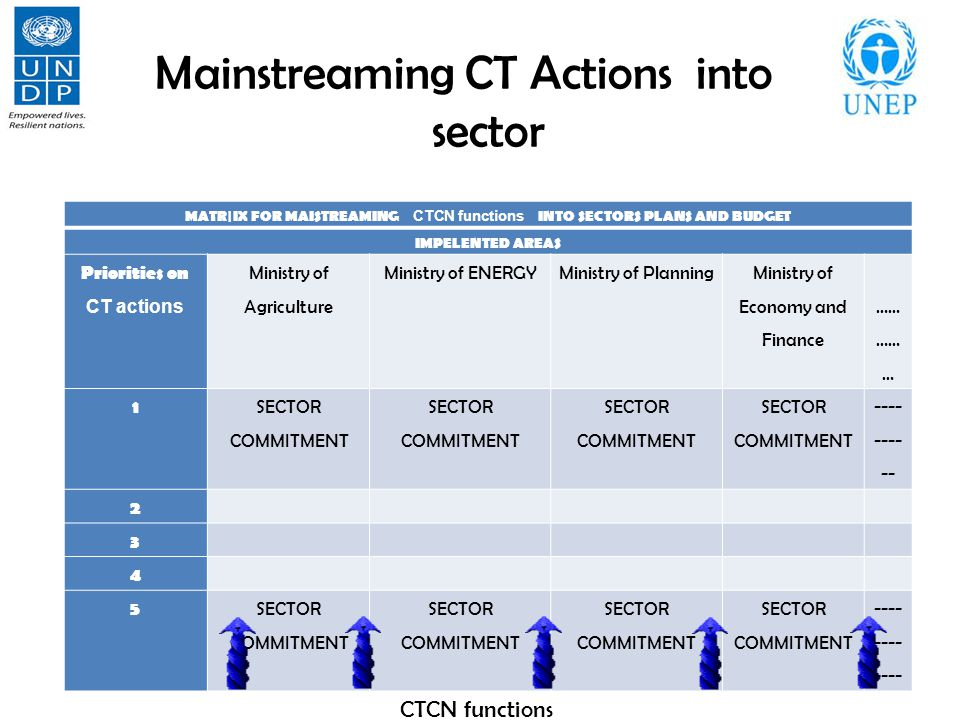 Mainstreaming CT Actions into sector MATR|IX FOR MAISTREAMING CTCN functions INTO SECTORS PLANS AND BUDGET IMPELENTED AREAS Priorities on CT actions M