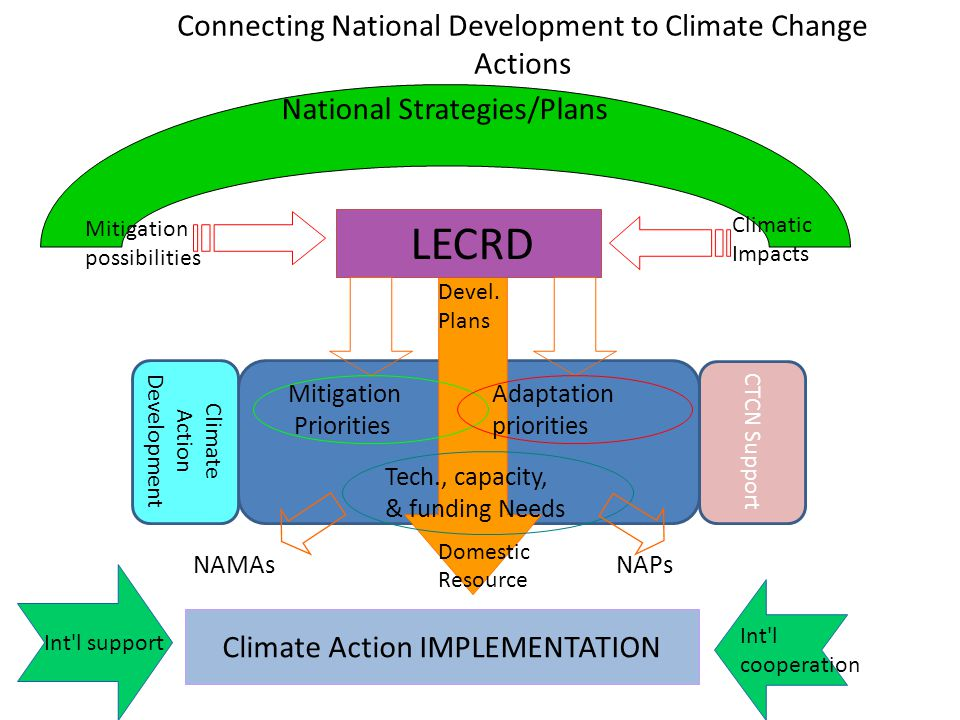 National Strategies/Plans Devel. Plans Domestic Resource Connecting National Development to Climate Change Actions LECRD Mitigation possibilities Clim