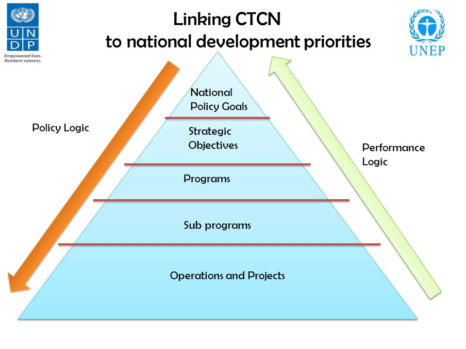 Linking CTCN to national development priorities National Policy Goals Strategic Objectives Programs Sub programs Operations and Projects Performance Logic Policy Logic