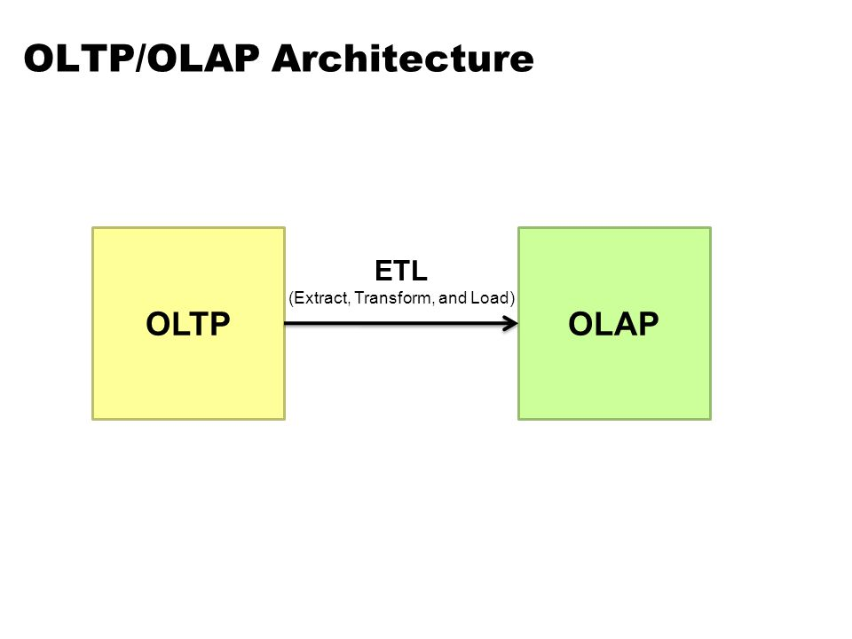 OLTP/OLAP Architecture OLTPOLAP ETL (Extract, Transform, and Load)
