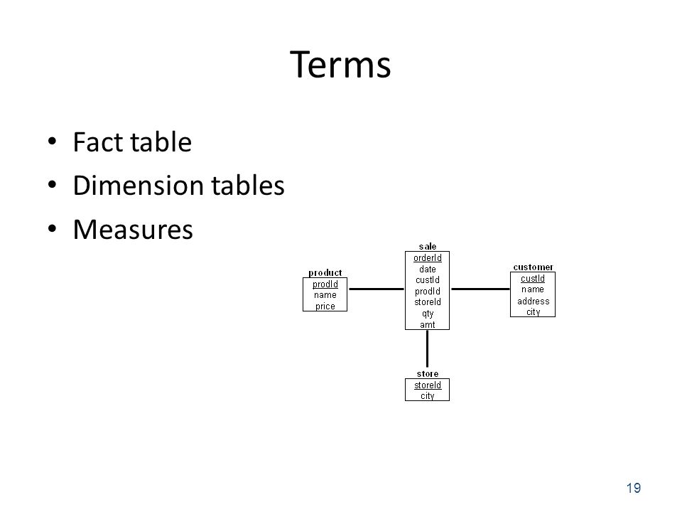 Terms Fact table Dimension tables Measures 19