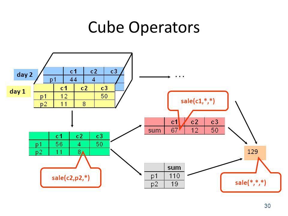 Cube Operators 30 day 2 day 1 129... sale(c1,*,*) sale(*,*,*) sale(c2,p2,*)