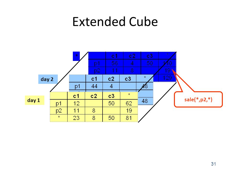 Extended Cube 31 day 2 day 1 * sale(*,p2,*)