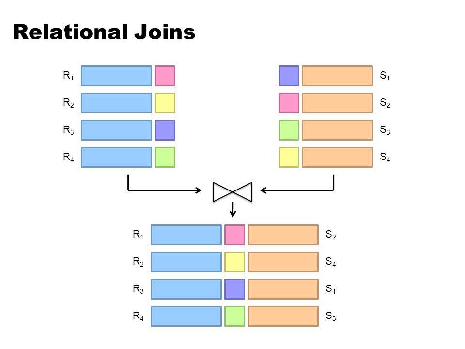 Relational Joins R1R1 R2R2 R3R3 R4R4 S1S1 S2S2 S3S3 S4S4 R1R1 S2S2 R2R2 S4S4 R3R3 S1S1 R4R4 S3S3