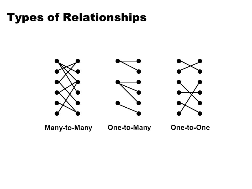 Types of Relationships One-to-OneOne-to-Many Many-to-Many