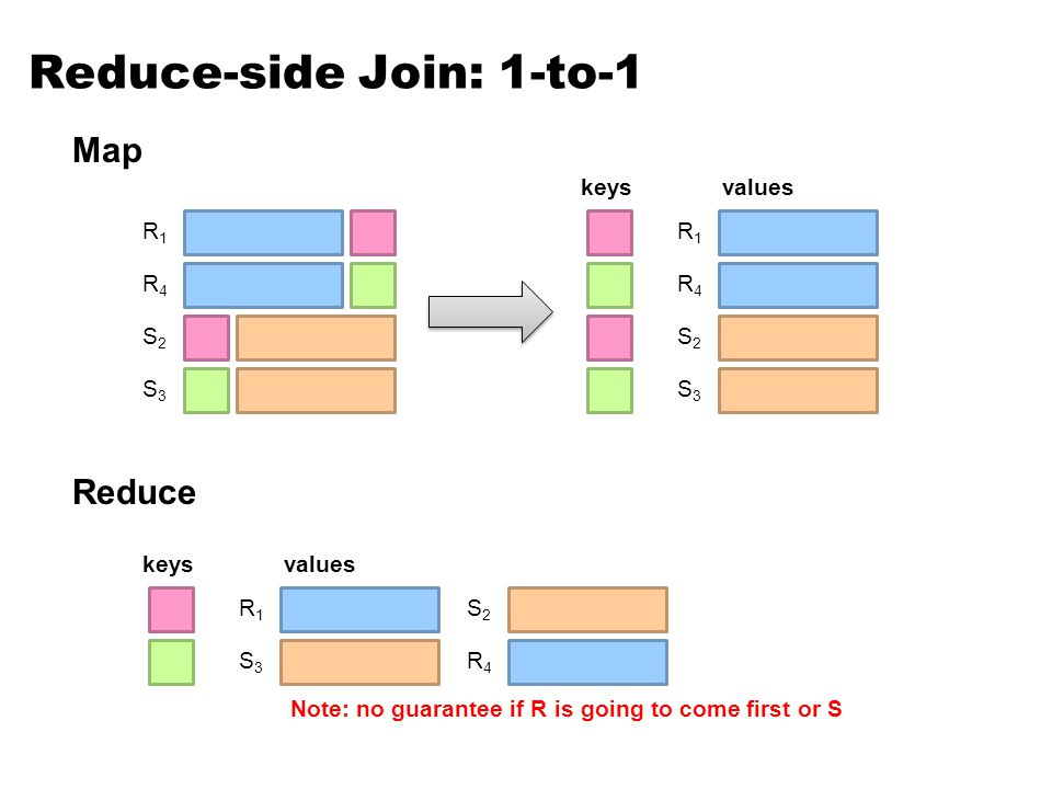 Reduce-side Join: 1-to-1 R1R1 R4R4 S2S2 S3S3 R1R1 R4R4 S2S2 S3S3 keysvalues Map R1R1 R4R4 S2S2 S3S3 keysvalues Reduce Note: no guarantee if R is going