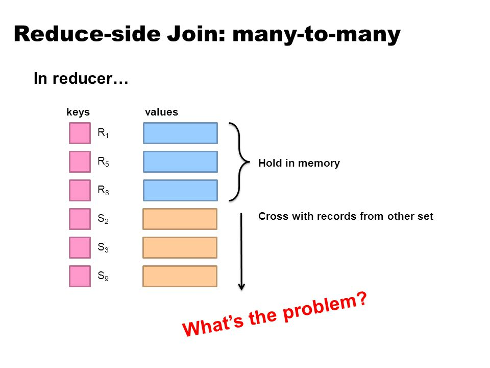 Reduce-side Join: many-to-many R1R1 keysvalues In reducer… S2S2 S3S3 S9S9 Hold in memory Cross with records from other set R5R5 R8R8 Whats the problem
