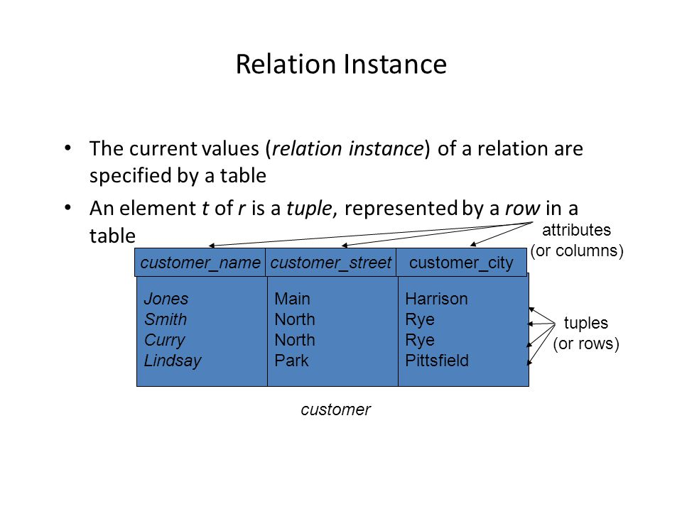 Relation Instance The current values (relation instance) of a relation are specified by a table An element t of r is a tuple, represented by a row in a table Jones Smith Curry Lindsay customer_name Main North Park customer_street Harrison Rye Pittsfield customer_city customer attributes (or columns) tuples (or rows)