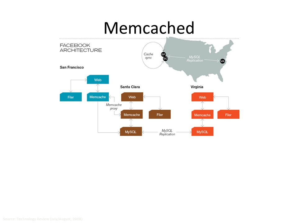 Memcached Database layer: 800 eight-core Linux servers running MySQL (40 TB user data) Caching servers: 15 million requests per second, 95% handled by memcache (15 TB of RAM) Source: Technology Review (July/August, 2008)