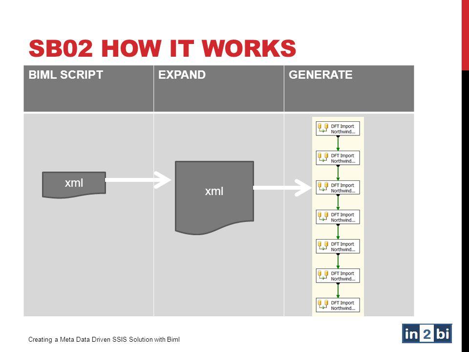 SB02 HOW IT WORKS BIML SCRIPTEXPANDGENERATE Creating a Meta Data Driven SSIS Solution with Biml xml