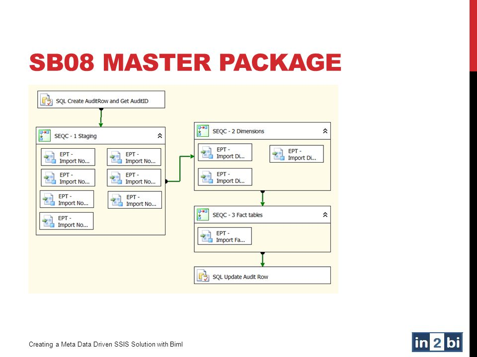 SB08 MASTER PACKAGE Creating a Meta Data Driven SSIS Solution with Biml