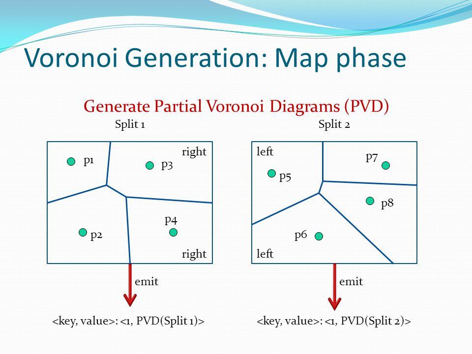 Voronoi Generation: Map phase Split 1Split 2 Generate Partial Voronoi Diagrams (PVD) p3 p4 p6p2 p1 p5 p8 p7 : emit right left :