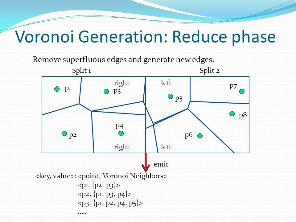 Split 1Split 2 Remove superfluous edges and generate new edges. p3 p4 p6p2 p1 p5 p8 p7 right left Voronoi Generation: Reduce phase emit : …..