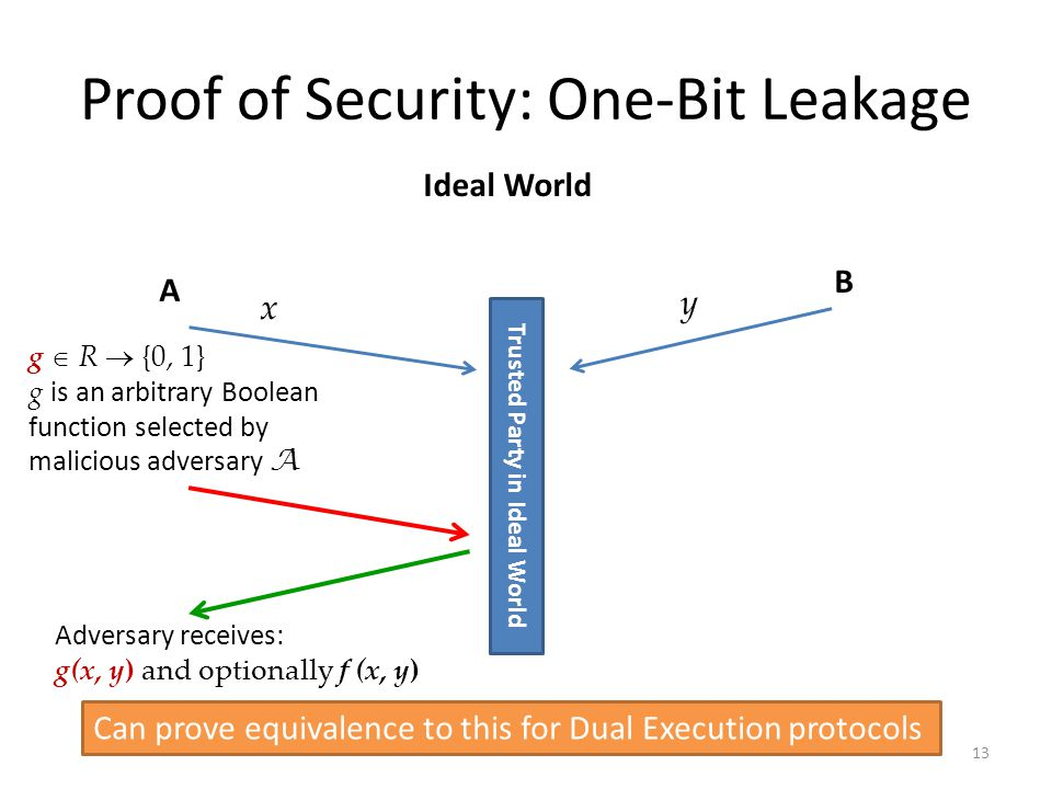 Proving Security: Malicious 12 AB Ideal World y x Receives: f (x, y) Trusted Party in Ideal World Standard Malicious Model: cant prove this for Dual Execution Real World AB y x Show equivalence Corrupted party behaves arbitrarily Secure Computation Protocol