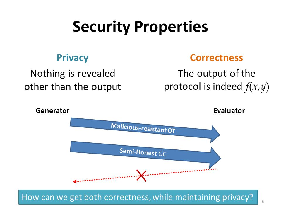 Standard Threat Models Semi-Honest: Adversary follows the protocol as specified, but tries to learn more from the protocol execution transcript Malici