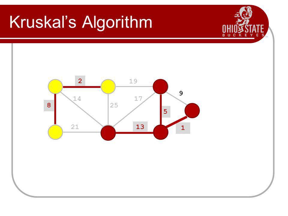 Kruskals Algorithm 2 19 9 5 13 17 25 14 8 21 1? 1