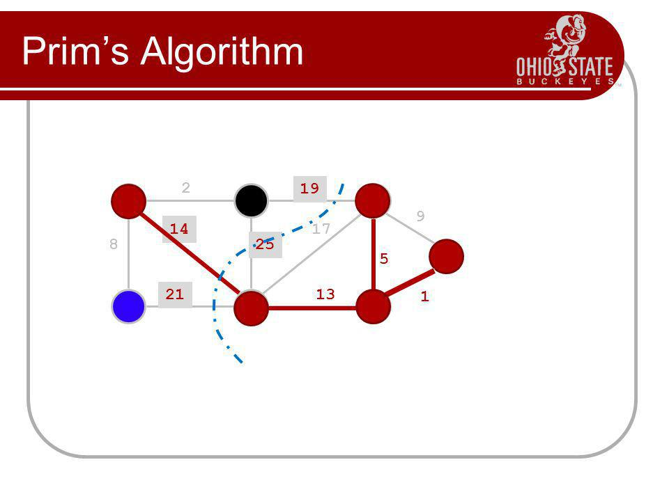 Prims Algorithm 2 19 9 5 13 17 25 14 8 21 1
