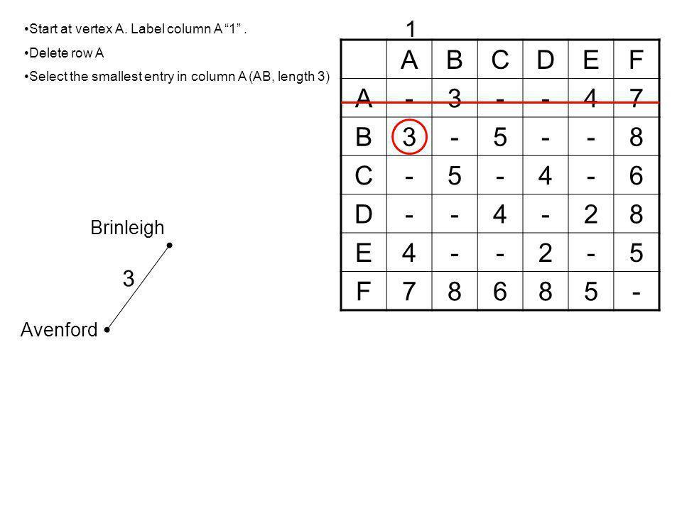 ABCDEF A-3--47 B3-5--8 C-5-4-6 D--4-28 E4--2-5 F78685- Start at vertex A.