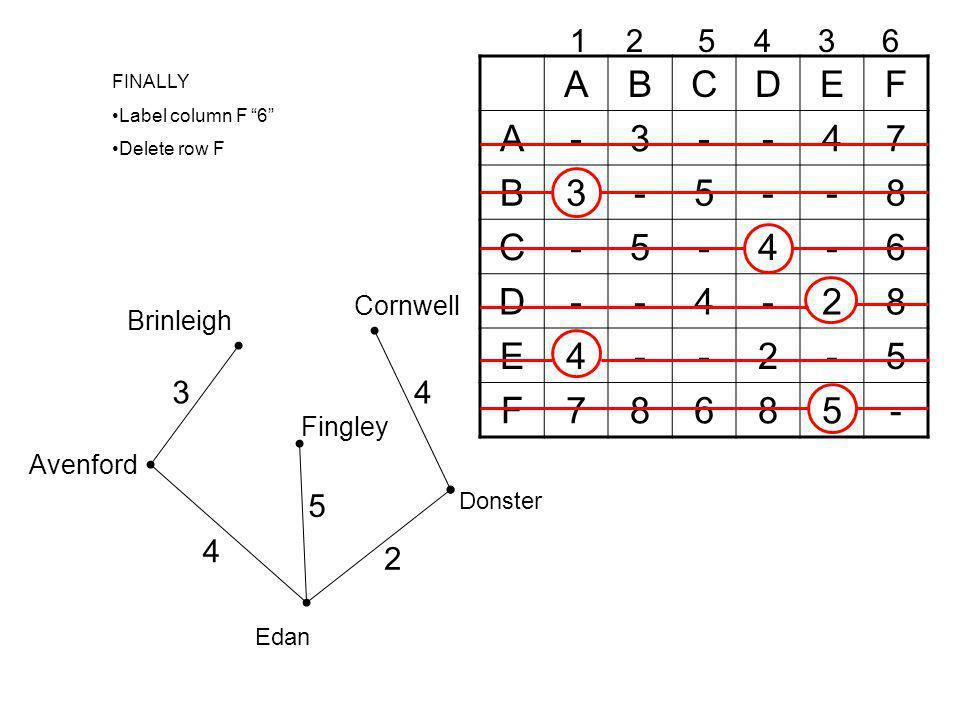 ABCDEF A-3--47 B3-5--8 C-5-4-6 D--4-28 E4--2-5 F78685- 12345 FINALLY Label column F 6 Delete row F 6 Avenford Brinleigh 3 Edan 4 Donster 2 Cornwell 4 Fingley 5