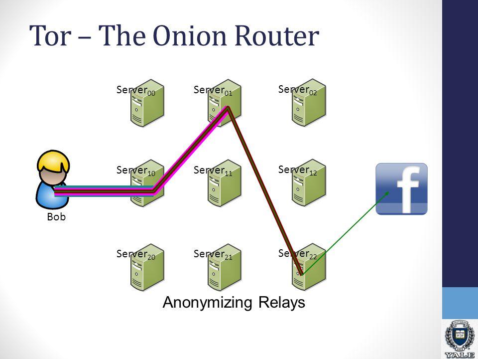 Tor – The Onion Router Bob Server 00 Server 10 Server 20 Server 01 Server 11 Server 21 Server 02 Server 12 Server 22 Anonymizing Relays