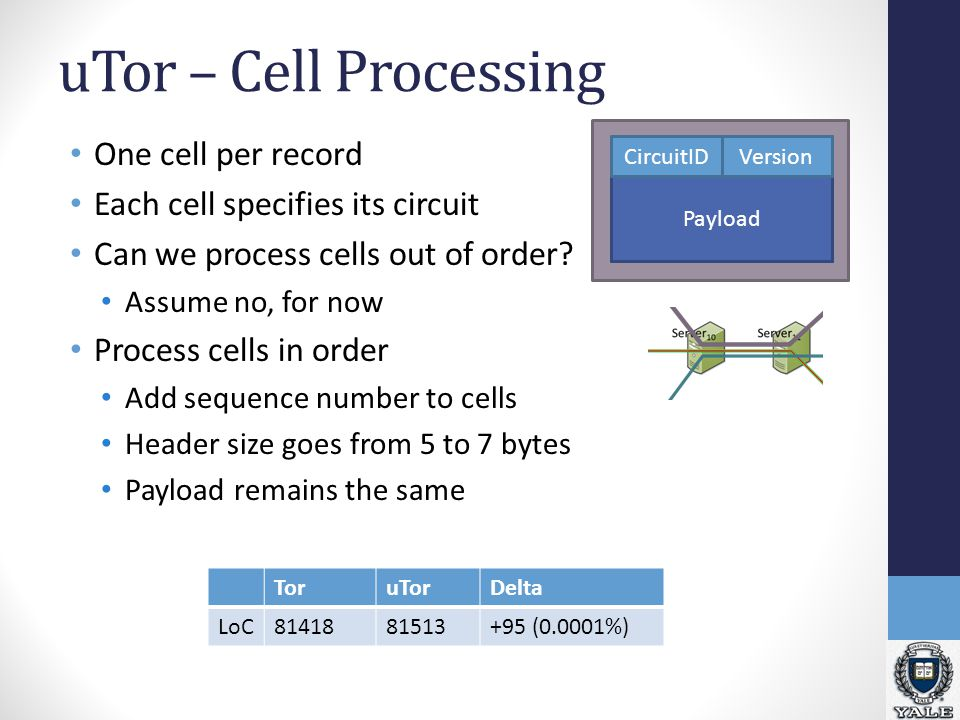 Record Payload uTor – Cell Processing One cell per record Each cell specifies its circuit Can we process cells out of order.