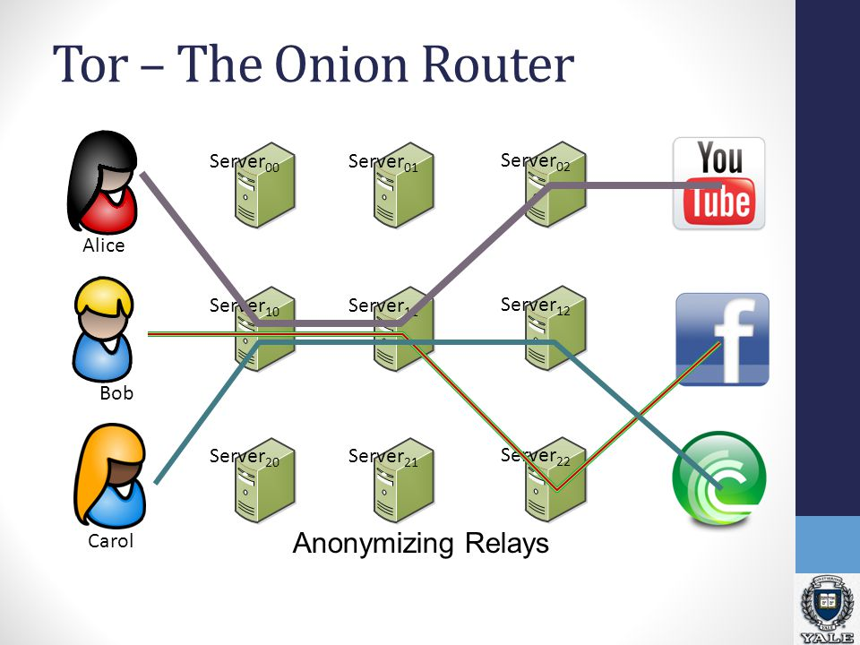 Tor – The Onion Router Bob Server 00 Server 10 Server 20 Server 01 Server 11 Server 21 Server 02 Server 12 Server 22 Anonymizing Relays Alice Carol