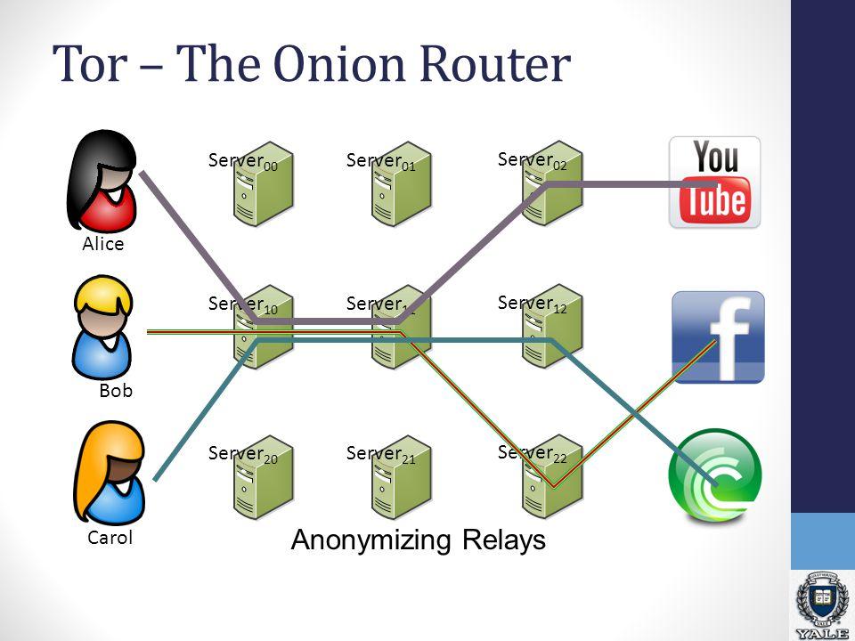 TCP TLS Bob Performance Problems Traffic between two relays streams across 1 TCP Conn CarolAlice Tor Data