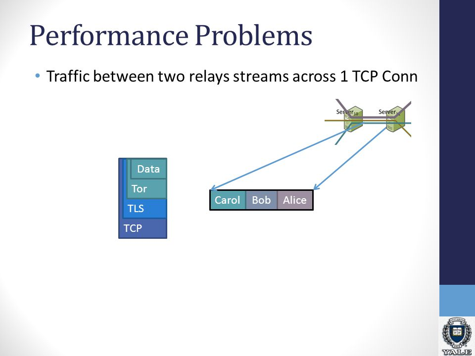 TCP TLS Bob Performance Problems Traffic between two relays streams across 1 TCP Conn CarolAlice Tor Data