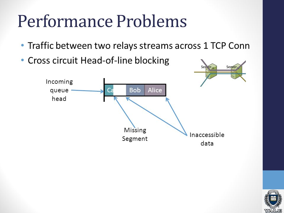 Performance Problems Traffic between two relays streams across 1 TCP Conn Cross circuit Head-of-line blocking TCP Buffers can create delays CarolAliceBobCarolAlice Bob Outgoing queue head x
