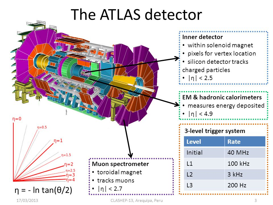 Motivation Tests electroweak physics Background to Higgs search Set limits on anomalous triple gauge couplings (aTGC) neutral TGCs not in SM ATLAS diboson x-sections measured high at 7 TeV 17/03/20132CLASHEP-13, Arequipa, Peru