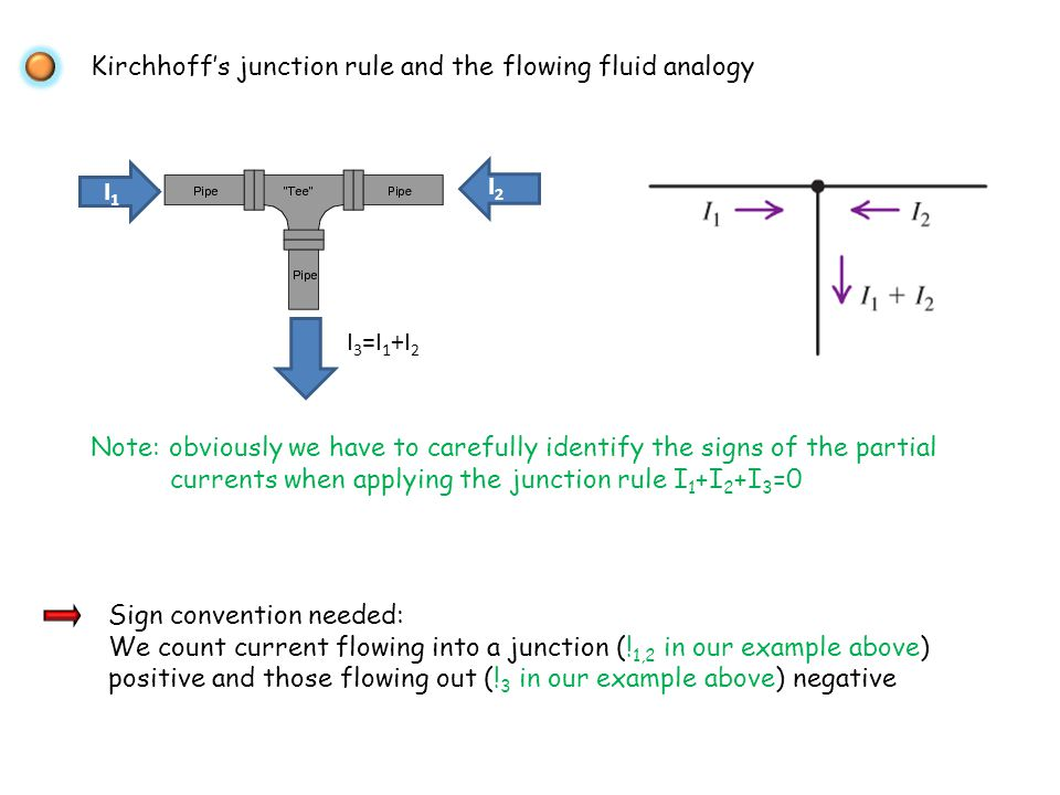 Kirchhoffs junction rule and the flowing fluid analogy I1I1 I2I2 I 3 =I 1 +I 2 Note: obviously we have to carefully identify the signs of the partial