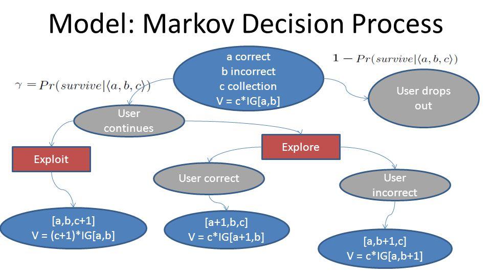Model: Markov Decision Process a correct b incorrect c collection V = c*IG[a,b] [a+1,b,c] V = c*IG[a+1,b] [a,b+1,c] V = c*IG[a,b+1] [a,b,c+1] V = (c+1)*IG[a,b] Exploit Explore User drops out User continues User correct User incorrect