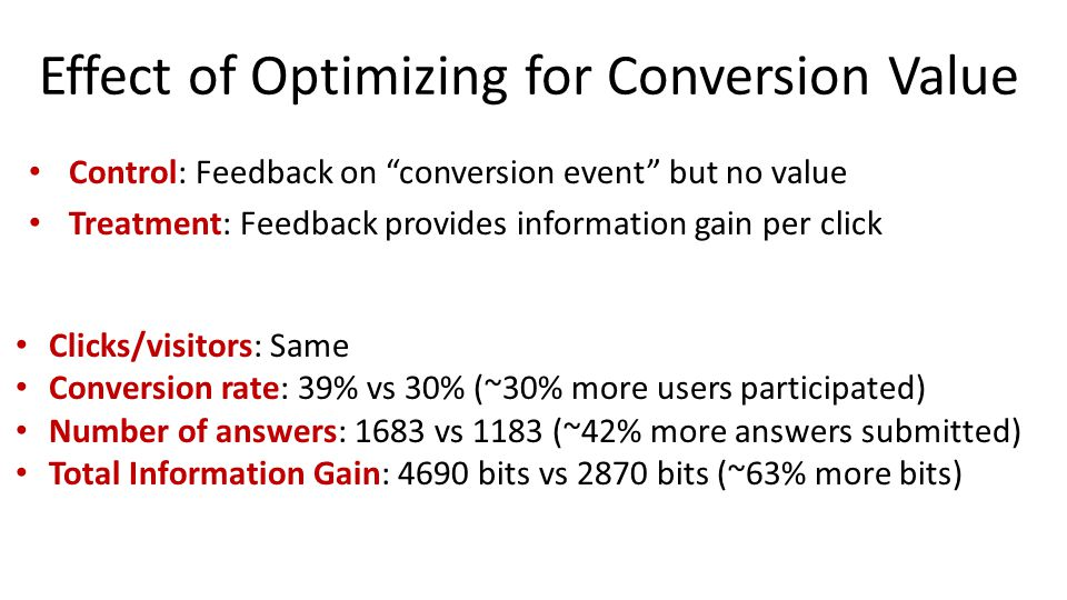 Effect of Optimizing for Conversion Value Control: Feedback on conversion event but no value Treatment: Feedback provides information gain per click Clicks/visitors: Same Conversion rate: 39% vs 30% (~30% more users participated) Number of answers: 1683 vs 1183 (~42% more answers submitted) Total Information Gain: 4690 bits vs 2870 bits (~63% more bits)