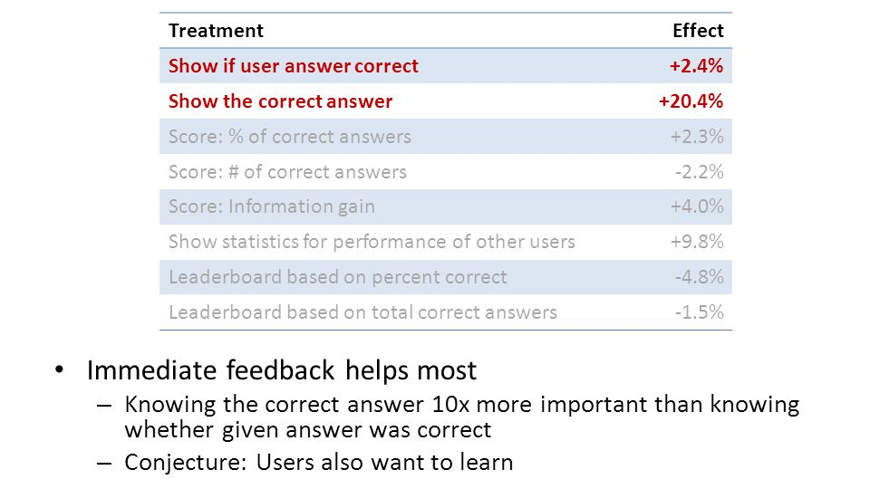 Immediate feedback helps most – Knowing the correct answer 10x more important than knowing whether given answer was correct – Conjecture: Users also want to learn TreatmentEffect Show if user answer correct+2.4% Show the correct answer+20.4% Score: % of correct answers+2.3% Score: # of correct answers-2.2% Score: Information gain+4.0% Show statistics for performance of other users+9.8% Leaderboard based on percent correct-4.8% Leaderboard based on total correct answers-1.5%