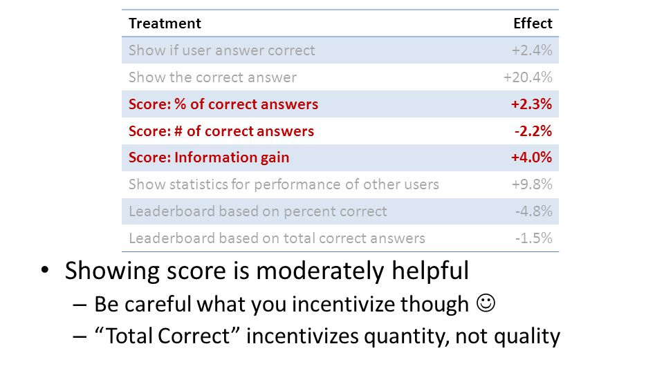 Showing score is moderately helpful – Be careful what you incentivize though – Total Correct incentivizes quantity, not quality TreatmentEffect Show if user answer correct+2.4% Show the correct answer+20.4% Score: % of correct answers+2.3% Score: # of correct answers-2.2% Score: Information gain+4.0% Show statistics for performance of other users+9.8% Leaderboard based on percent correct-4.8% Leaderboard based on total correct answers-1.5%
