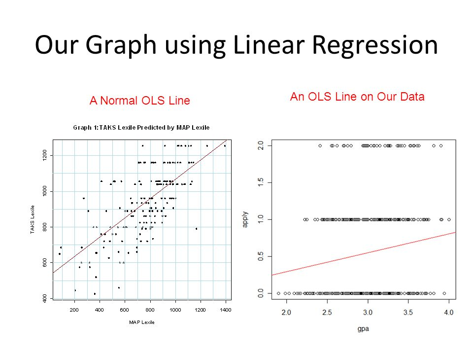 Our Graph using Linear Regression A Normal OLS Line An OLS Line on Our Data