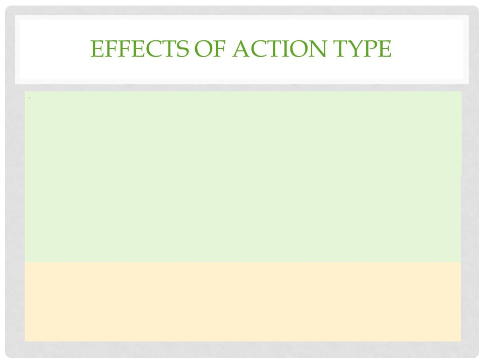 EFFECTS OF ACTION TYPE TD adults1.Shortened proportion of time spent decelerating for a throw action as compared to a place or lift movement 2.Discriminated between the tight and loose place action TD Children1.Shortened proportion of movement time in deceleration when throwing as compared to the other three actions 2.No discrimination between the place action Adults with DCD1.Same pattern as the TD children Children with DCD1.Difference in the movement duration, longer for a lift vs.