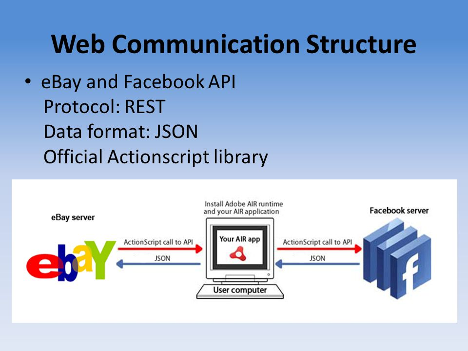 Web Communication Structure eBay and Facebook API Protocol: REST Data format: JSON Official Actionscript library