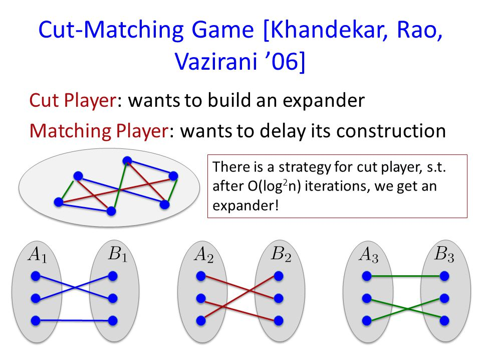 Cut-Matching Game [Khandekar, Rao, Vazirani 06] Cut Player: wants to build an expander Matching Player: wants to delay its construction There is a strategy for cut player, s.t.