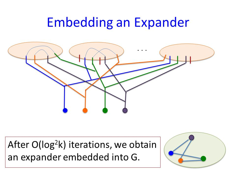 Embedding an Expander After O(log 2 k) iterations, we obtain an expander embedded into G.…