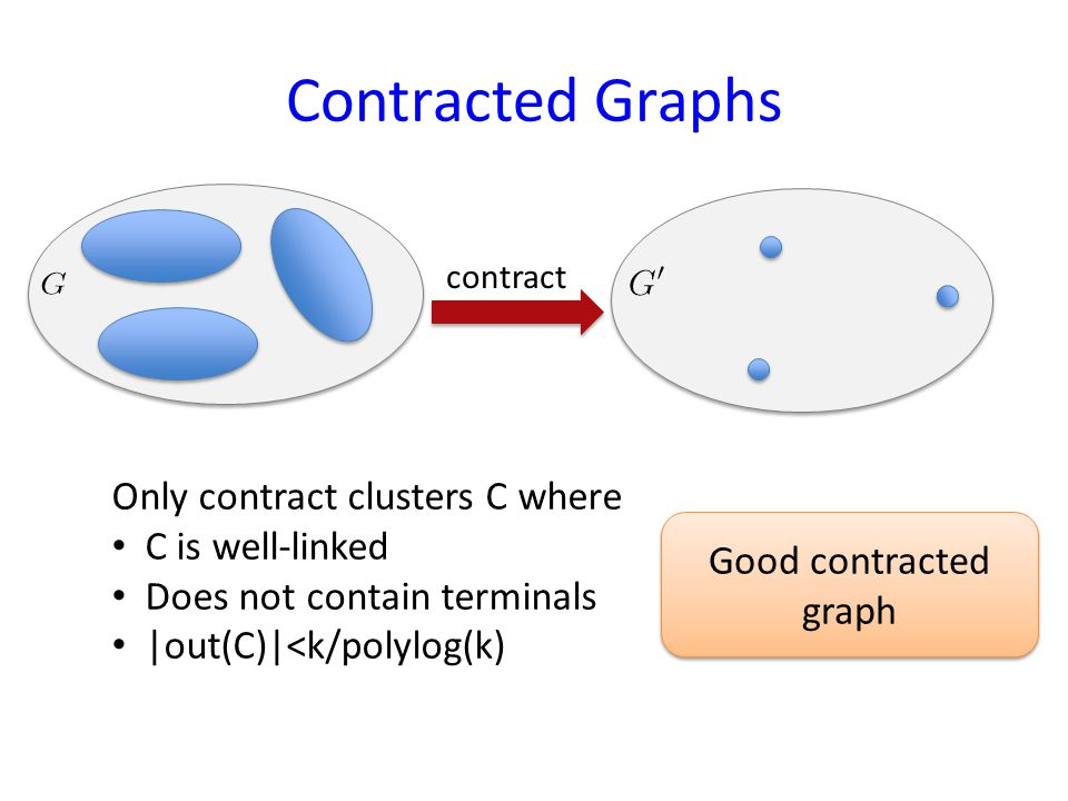 Contracted Graphs contract Only contract clusters C where C is well-linked Does not contain terminals |out(C)|<k/polylog(k) Good contracted graph