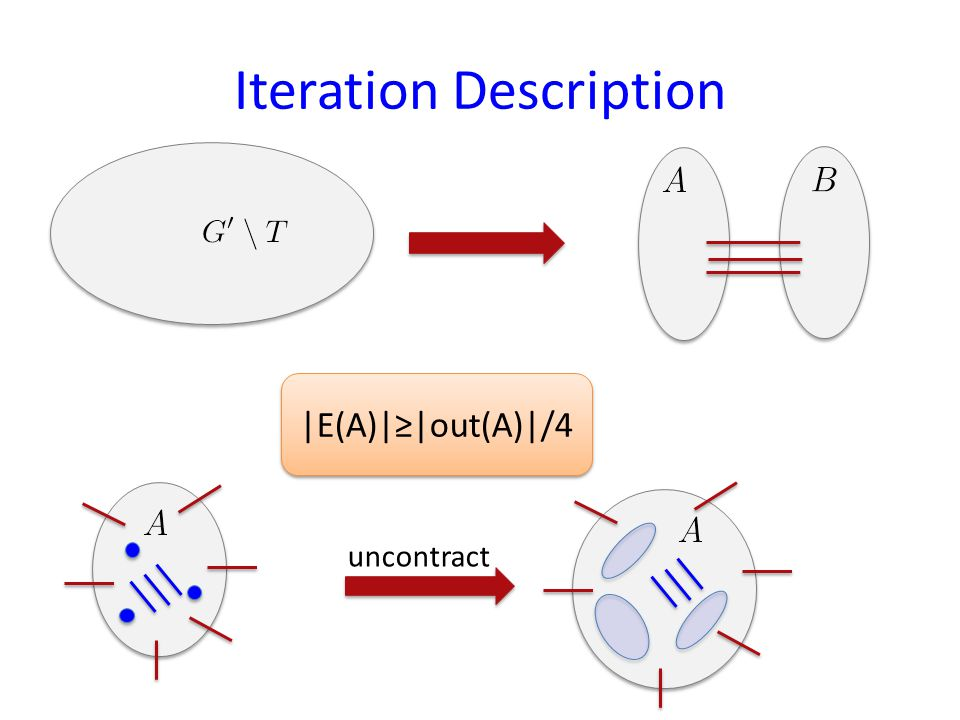 Iteration Description |E(A)||out(A)|/4 uncontract
