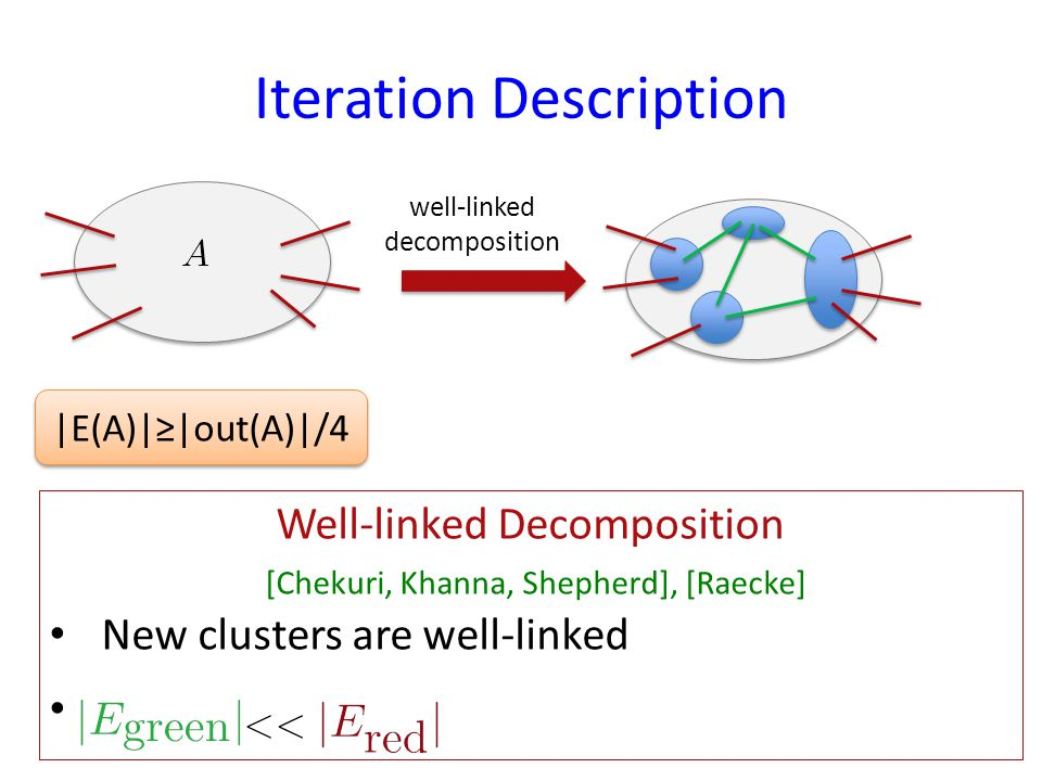 Iteration Description well-linked decomposition |E(A)||out(A)|/4 Well-linked Decomposition [Chekuri, Khanna, Shepherd], [Raecke] New clusters are well-linked …