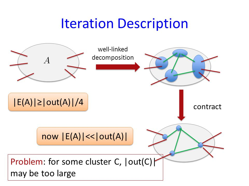 Iteration Description well-linked decomposition contract now |E(A)|<<|out(A)| Problem: for some cluster C, |out(C)| may be too large |E(A)||out(A)|/4