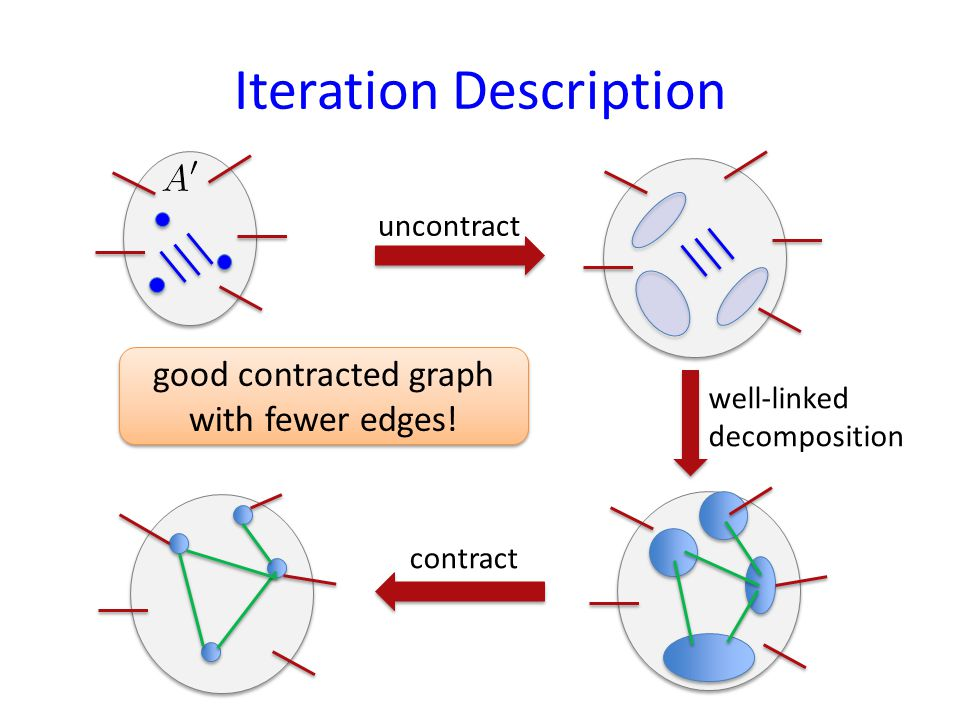 Iteration Description uncontract well-linked decomposition contract good contracted graph with fewer edges!