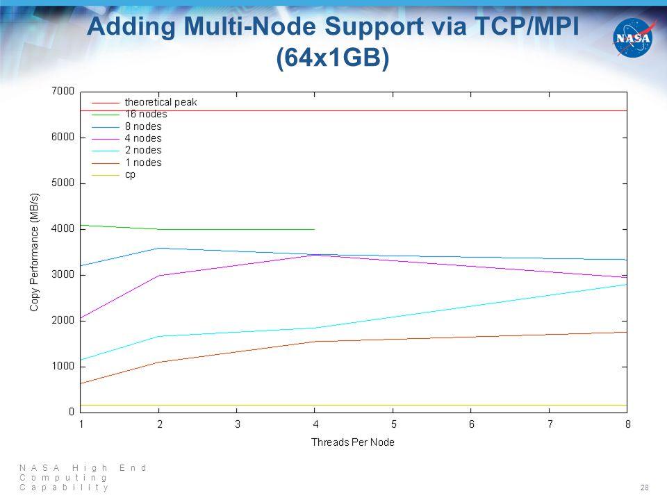 NASA High End Computing Capability Adding Multi-Node Support via TCP/MPI (64x1GB) 28