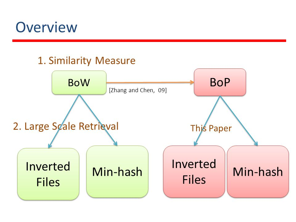 Overview BoW BoP 1.Similarity Measure 2. Large Scale Retrieval Inverted Files Inverted Files Min-hash Inverted Files Inverted Files Min-hash [Zhang an