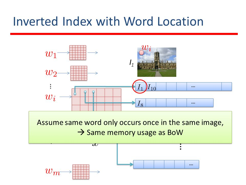 Inverted Index with Word Location … … … … … … … I1I1 Assume same word only occurs once in the same image, Same memory usage as BoW Assume same word on