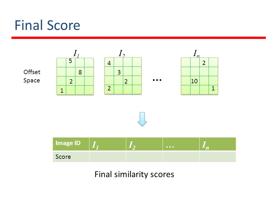 Final Score … I1I1 I2I2 InIn Offset Space Image ID I1I1 I2I2 …InIn Score Final similarity scores 5 8 2 1 3 2 2 4 2 10 1