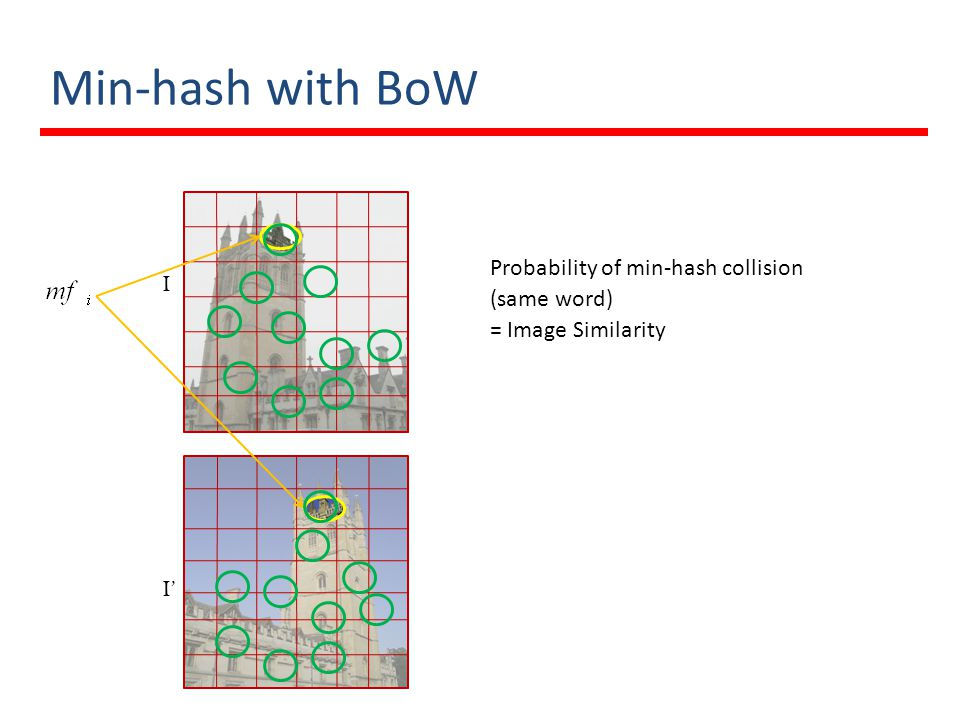 Min-hash with BoW Probability of min-hash collision (same word) = Image Similarity I I